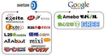 モバイル コンテンツ連動型広告相関図