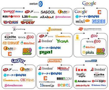 モバイル 検索連動型広告相関図