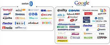 PC コンテンツ連動型広告相関図
