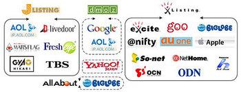 PC ディレクトリ型検索エンジン相関図
