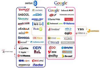 PC 検索連動型広告相関図