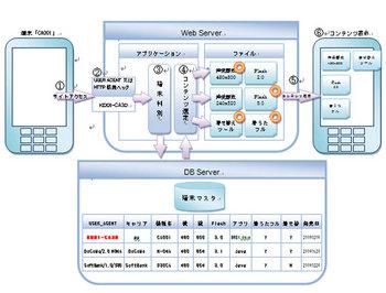 コンテンツ変換の仕組み|モバイルマーケティングソリューションガイドライン