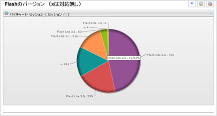 myRTモバイルのFlashバージョン毎のレポート