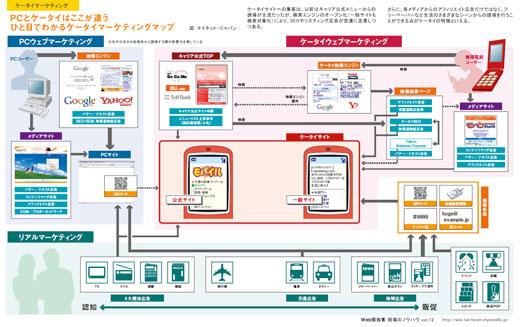 ケータイマーケティングマップ