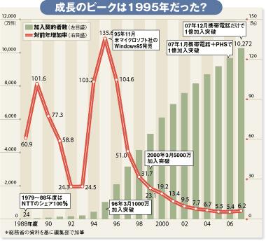 携帯成長のピークは1995年だった