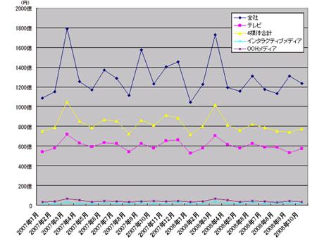 電通単体売上高の推移 09年10月まで