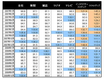 電通単体売上高の前年比 (2007年1月~2008年10月)