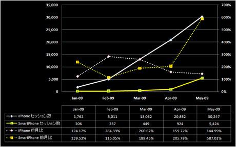 iPhoneとSmart Phoneの利用傾向推移