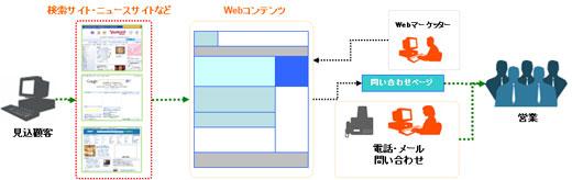 WebSiteの特徴