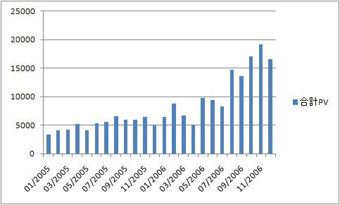 2005/1-2006/12までのPV推移