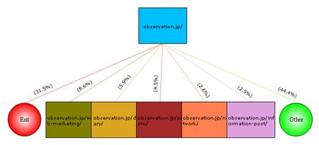 2008年度トップページからの行動解析