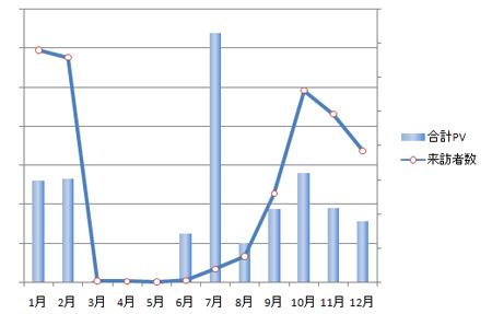 2008年月別ページビュー&来訪者数傾向