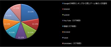 サイト内検索キーワード比率 2009年2月