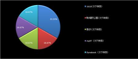 サイト内検索キーワード比率 2009年3月