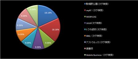 サイト内検索キーワード比率 2009年4月