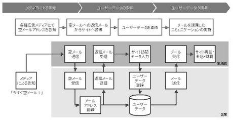 空メールの仕組み by モバイルマーケティングソリューションガイドライン