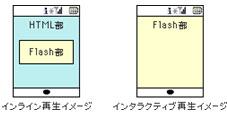 Flashコンテンツにおける、インライン再生とインタラクティブ再生のイメージ
